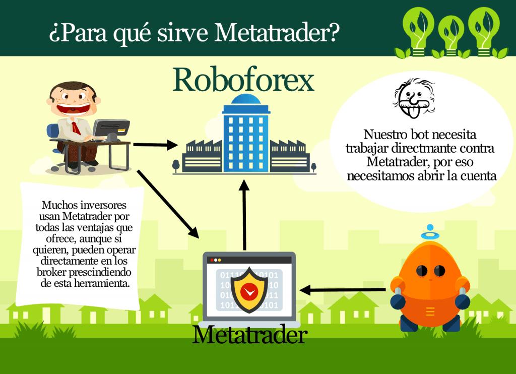 ¿Para qué sirve Metatrader?