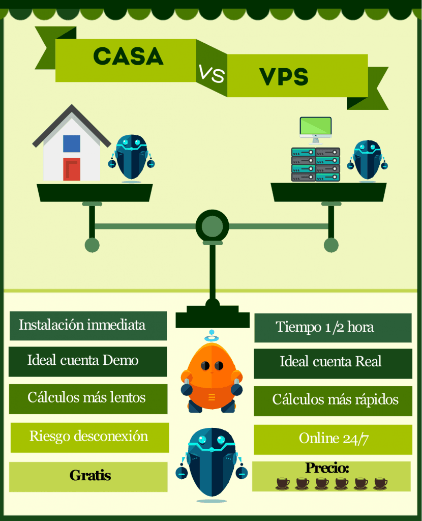 Bot en Local VS bot en VPS