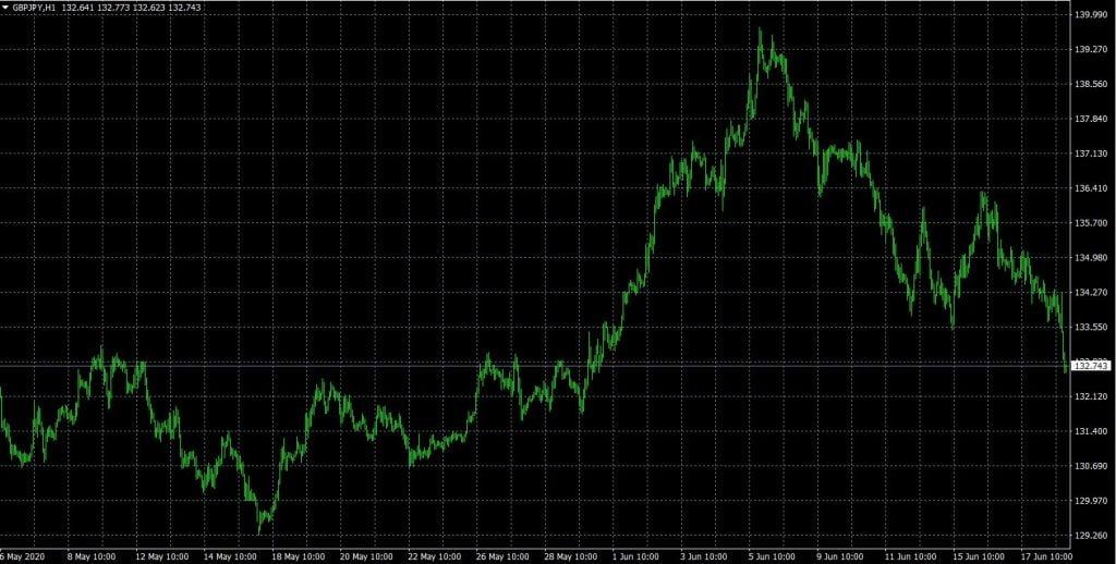 Gráfico GBPJPY Forex
